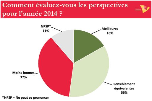 Pour contrer les médiocres perspectives économiques de 2014, le CESEL propose de se concentrer sur six priorités.